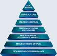 Measures for Controlling Organizational Performance