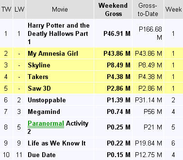 (As of December 2, 2010) 1. Miss You Like Crazy – P143.25 million
