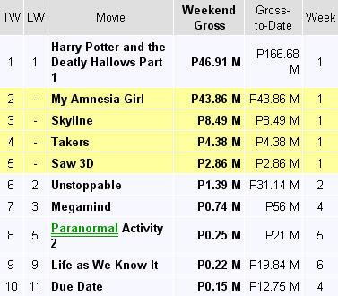 Startriga star cinema movie my amnesia girl earns p100million pesos on its first week - Box office mojo philippines ...