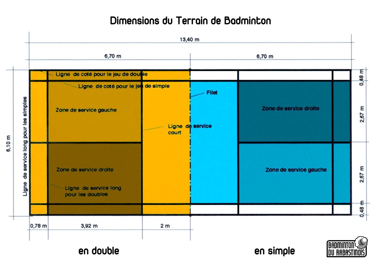 Badminton du rabastinois le service for Terrain de tennis dimensions