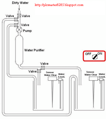 Plc programmingplc ladder diagram plc simulationand plc training process automation for water treatment with plc ccuart Gallery