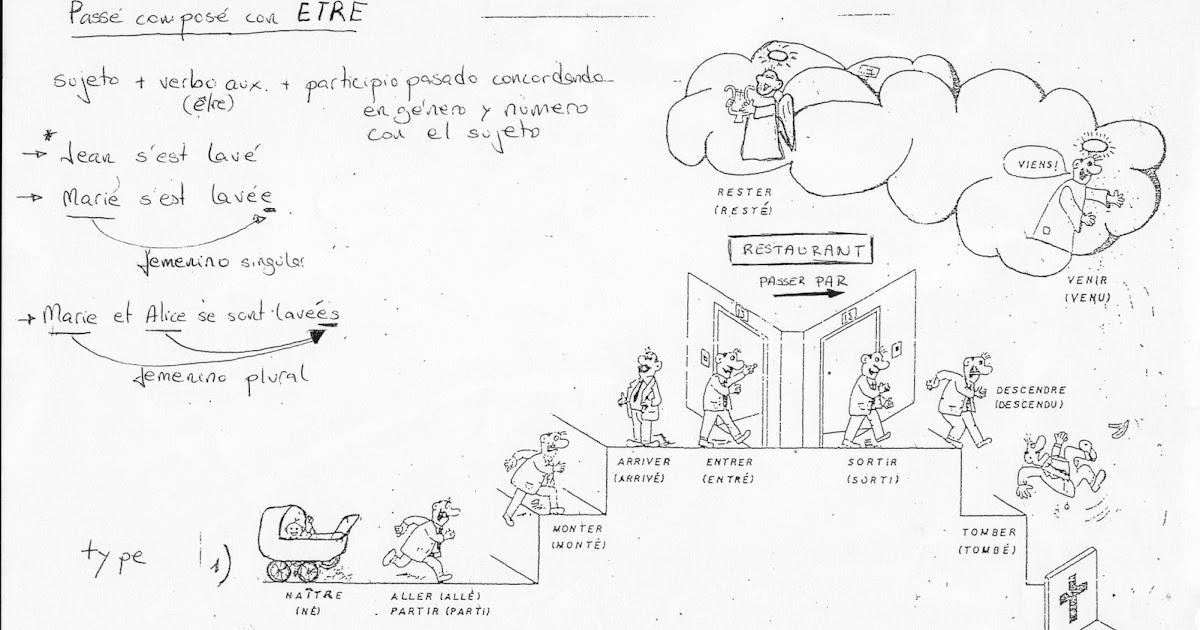 verbo essayer passe compose Conjugación de essayer en francés aprende cómo conjugar el verbo essayer en tiempos diferentes presente: j.