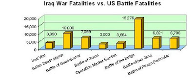 Iraq versus major WWII battles