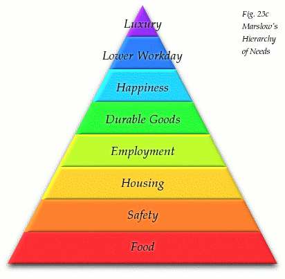 hierarchy of needs. Hierarchy of Needs,