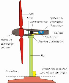 Le d veloppement durable comment fonctionne une olienne - Comment fonctionne les eoliennes ...