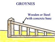 how do groynes prevent longshore drift essay In the ocean, groynes create beaches or prevent them being washed away by longshore drift  in a river, groynes prevent erosion and ice-jamming , which in turn aids navigation ocean groynes run generally perpendicular to the shore, extending from the upper foreshore or beach into the water.