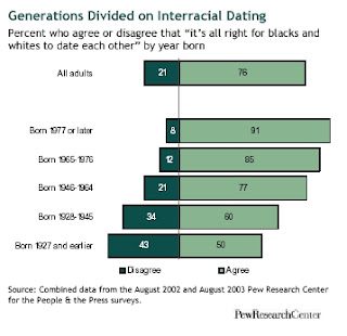 blacks dating whites Why do i date white women black women have told me it's because i'm a sellout the white men who can get past the mental anguish of my black penis tarnishing their women think i'm making some latent admission that their race has the most attractive women white women range from those so intrigued.