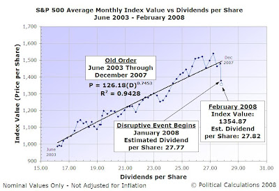 S&P 500 Average Monthly Index Value vs Dividends per Share, June 2003 through February 2008