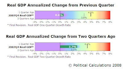 2007-Q4 GDP Bullet Charts, One-Quarter and Two-Quarter Annualized Growth Rates
