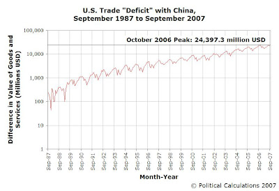 U.S. Trade Deficit with China, September 1987 to September 2007