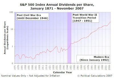 S&P 500 Dividend History - Major Periods