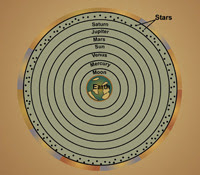 Geocentric Model of the Universe