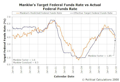 Mankiw's Target FFR vs Actual Target FFR, January 1996 through December 2007, MF = 1.85 for December 2007