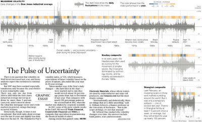 NYT: Pulse of Volatility, January 1900 to December 2007