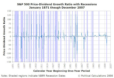 S&P 500 Trailing Year Price-Dividend Growth Ratio with NBER Recessions, January 1871 through December 2007