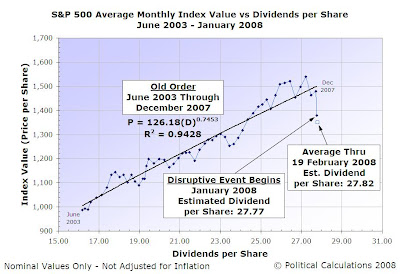 S&P 500 Average Monthly Index Value vs Dividends per Share, June 2003 through January 2008 with February 2008 Projected