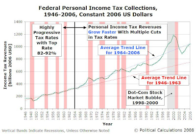 Federal Personal Income Tax Revenues, 1946 to 2006, Constant 2006 US Dollars