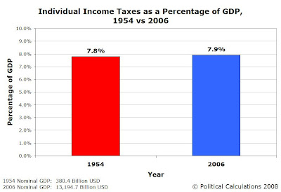 1954 vs 2006 Individual Income Taxes as a Percentage of GDP