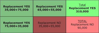 Hypothetical Replacement vs Repair Ballot Totals