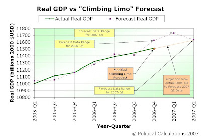 Actual vs Modified Forecast Real GDP Data, 2005-Q2 through 2007-Q2