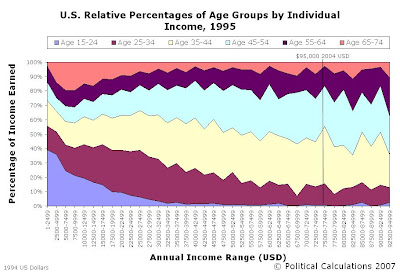 1995 Relative Percentage of Age Groups by Individual Income