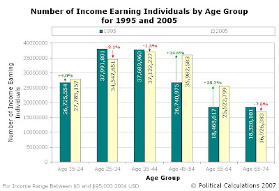 Comparison in the Total Number of Income-Earning Individuals within Indicated Age Groups for 1995 and 2005