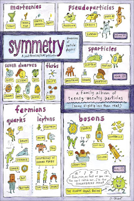 Symmetry, May 2007, Cover