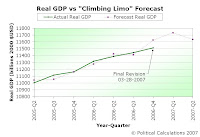 2007-Q1 Real GDP, Original Climbing Limo Forecast vs Actual Results