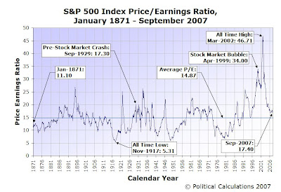 S&P 500 Price Earnings Ratio, January 1871 through September 2007
