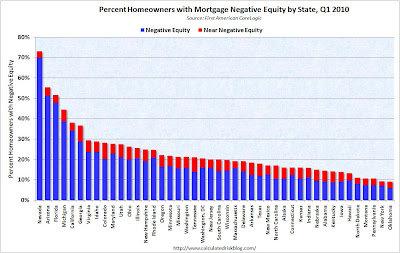 Calculated Risk: Percent Homeowners with Negative Mortgage Equity by State, Q1 2010