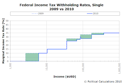 Federal Income Tax Withholding Rates, Single, 2009 vs 2010