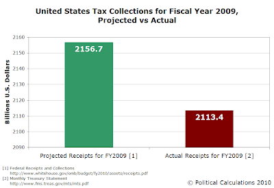 United States Tax Collections for Fiscal Year 2009, Projected vs Actual