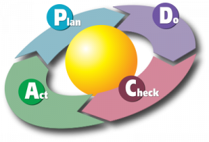 Plan Do Check Act Cycle - Source: Wikipedia