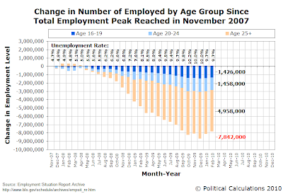 Change in Number of Employed by Age Group Since Total Employment Peak Reached in November 2007, as of February 2010