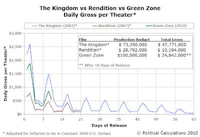 The Kingdom vs Rendition vs Green Zone  Daily Gross per Theater, 2010 USD