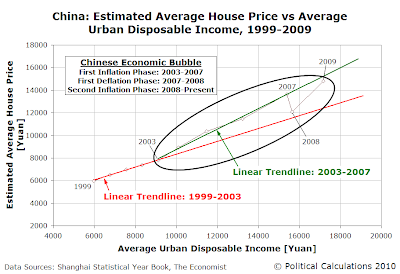 China: Estimated Average House Price vs Average Urban Disposable Income, 1999-2009