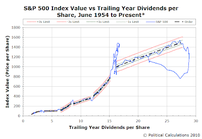 S&P 500 Average Monthly Index Value vs Trailing Year Dividends per Share, June 1954 through March 2010, with data through 16 April 2010