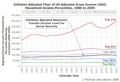 Adjusted Gross Income, Adjusted for Inflation to be in Constant 2008 USD, with Social Security Taxable Income Cap