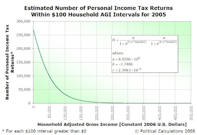Estimated Number of Personal Income Tax Returns Within $100 Household AGI Intervals for 2005