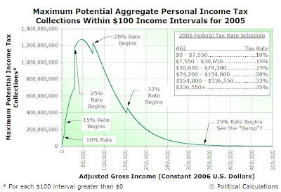 Maximum Potential Aggregate Personal Income Tax Collections within $100 Income Intervals for 2005