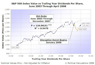 S&P 500 Index Value vs Trailing Year Dividends per Share, June 2003 through April 2008, with May 2008 to Date (13 May 2008)