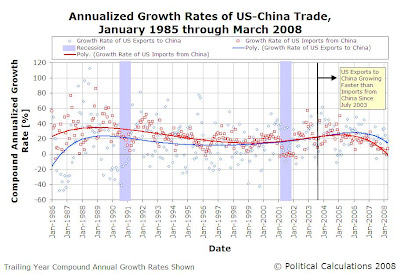 One Year Trailing Growth Rates of U.S-China Trade, January 1985-April 2008