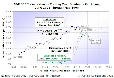 S&P 500 Index Value vs Trailing Year Dividends per Share, June 2003 through May 2008, with June 2008 (so far!)