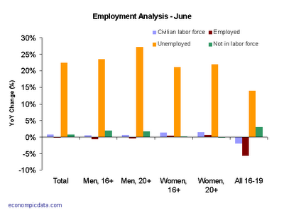 June 2008 Employment - From Econompic Data