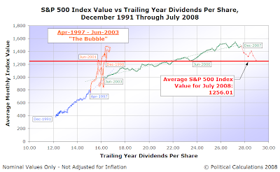 S&P 500 Average Monthly Index Value vs Trailing Year Dividends per Share, December 1991-July 2008