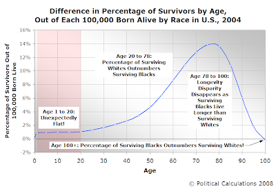 Difference in Percentage of Survivors by Age, Out of Each 100,000 Born Alive by Race in U.S., 2004