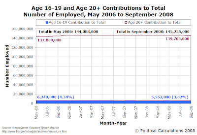 Age 16-19 and Age 20+ Contributions to Total Number of Employed, May 2006 to September 2008