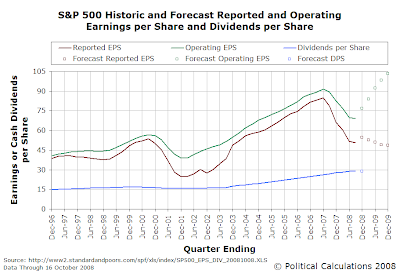 S&P 500 Historic and Forecast EPS and DPS Data, 1996Q4-2009Q4 (Forecast) - 16 Oct 2008