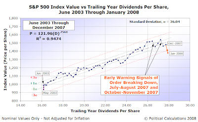 S&P 500 Average Monthly Index Value vs Trailing Year Dividends per Share, June 2003 to January 2008