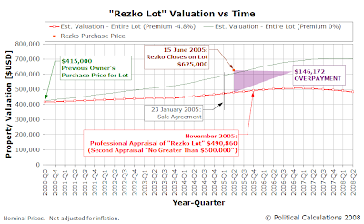 Updated Valuation Estimate of the Rezko Lot, Incorporating November 2005 Professional Appraisal Data, from 2000-Q3 through 2008-Q2